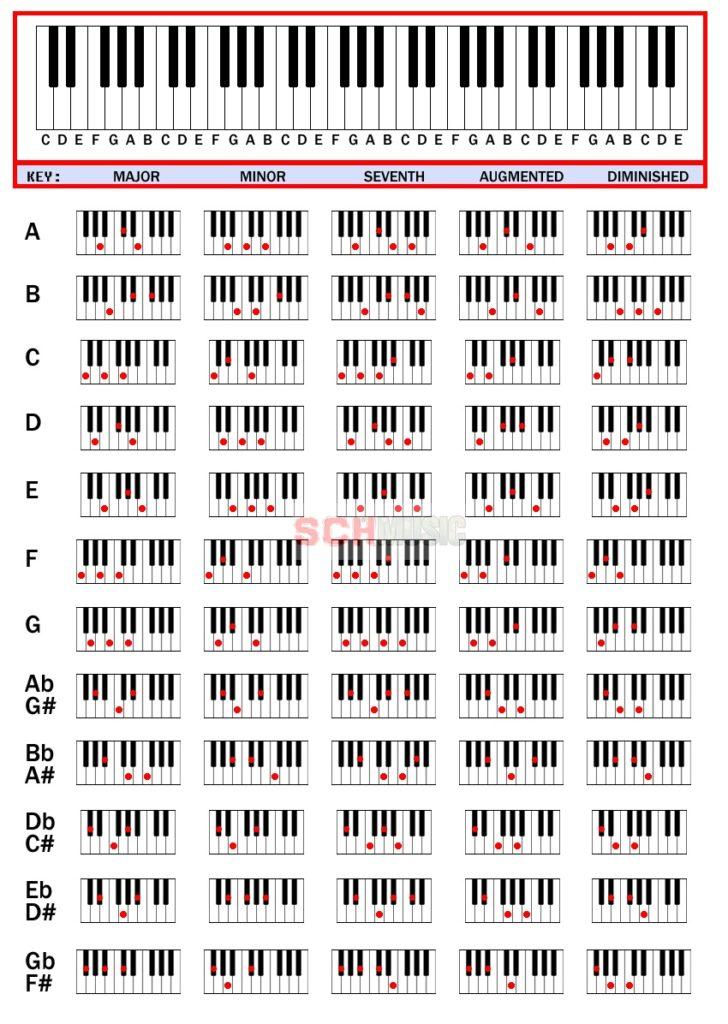 Аккорды на пианино в картинках
