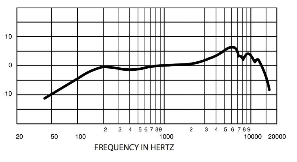 Плагины для сведения вокала